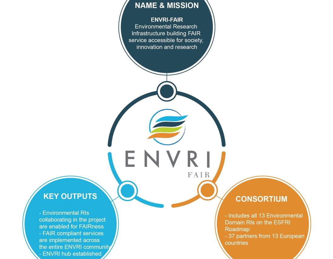 envri-fair