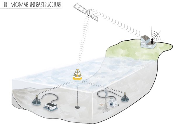 The EMSO-Azores infrastructure showing the two bottom Seafloor Monitoring Nodes (SeaMon) and the surface Borel buoy. Copyright Ifremer.